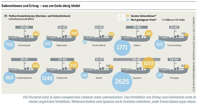 Flotten-Gesamtvolumen (Hochsee- und Küstenfischerei) in Bruttraumzahl (BRZ) Summe Subventionen und Wert gefangener Fisch in Mio. US-Dollar  Grafik: Meeresatlas 2017, Petra Böckmann/Heinrich-Böll-Stiftung