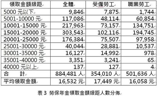 表3.勞保年金領取金額級距人數分佈