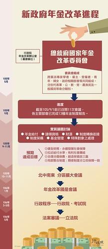 圖1.新政府年金改革進程