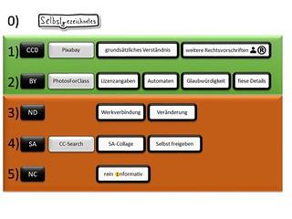 CC-Kompetenz-Vermittlungs-Modell | by medienberaterbloggt