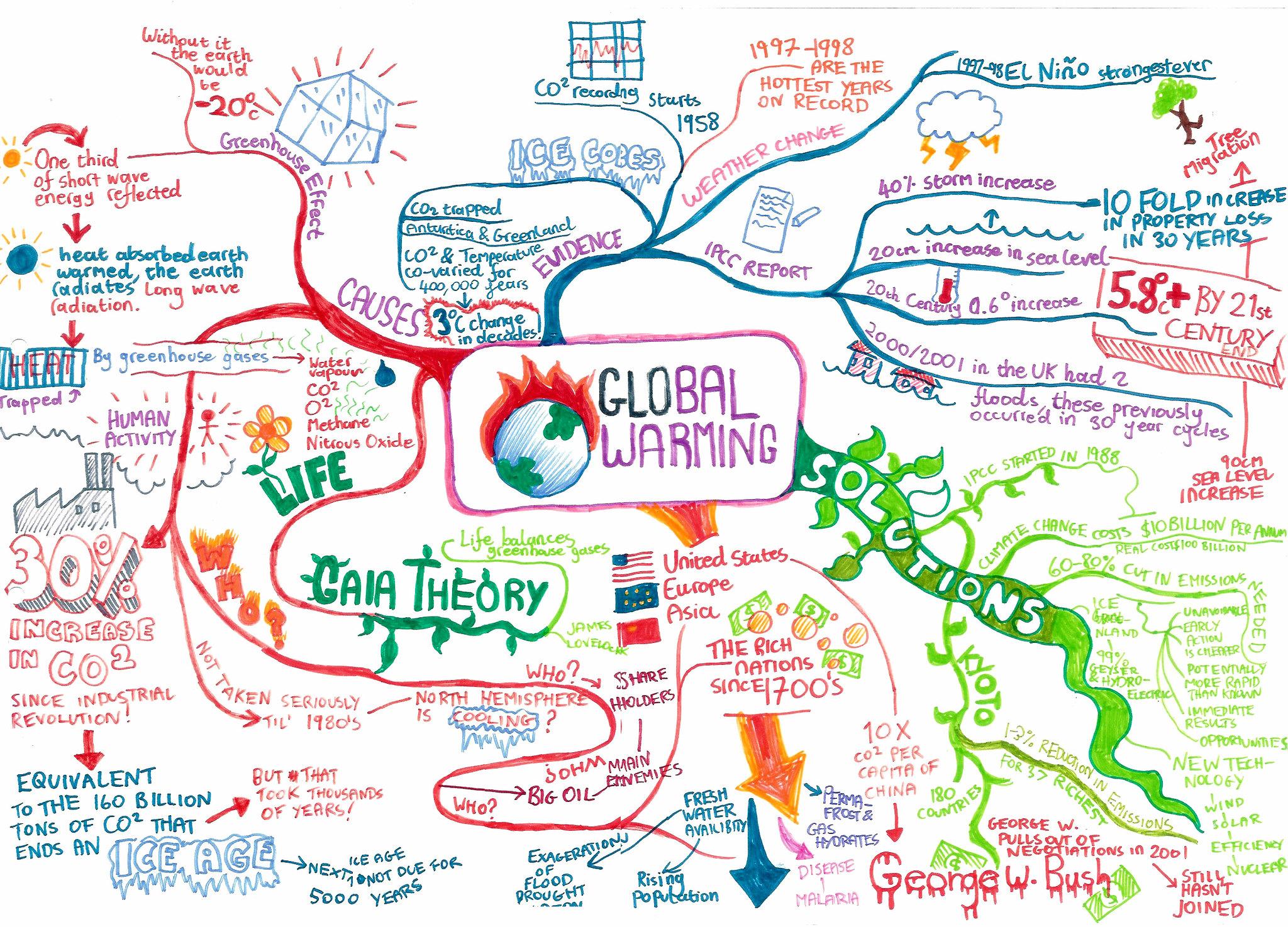 Global Warming Brainstorm