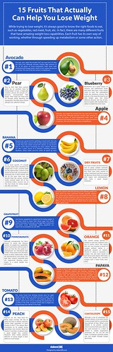[Infographic] 15 Fruits That Actually Can Help You Lose Weight | by The Cambodia