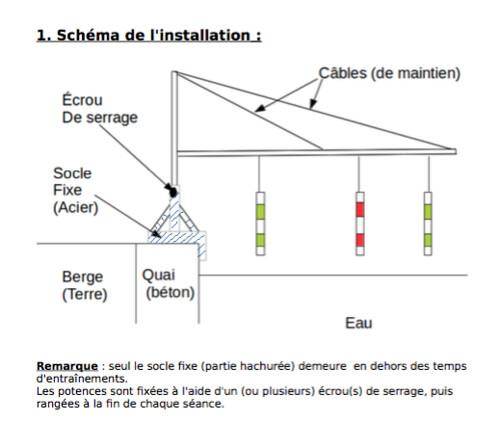 annexe1_schéma