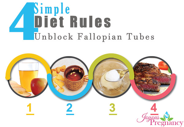 A Simple, Proven Diet To Unblock Fallopian Tubes Naturally… | Flickr
