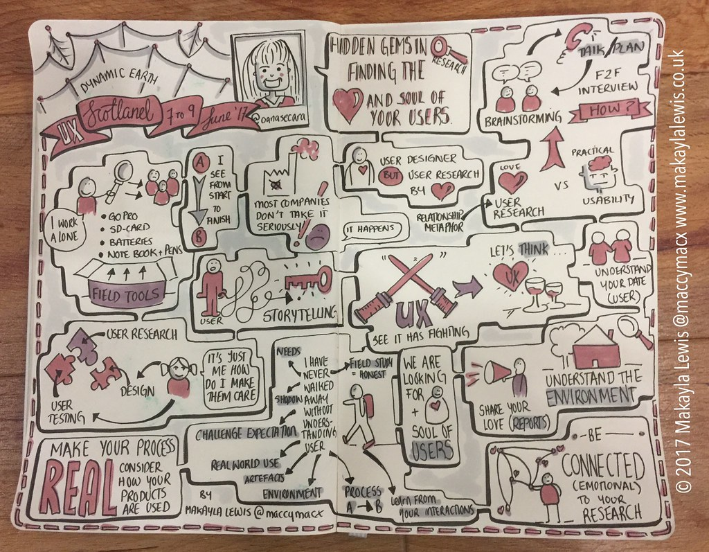 Sketchnotes from UX Scotland 'Hidden gems in research: finding the heart and soul of your users' talk by Oana Secara (drawn by Dr Makayla Lewis)