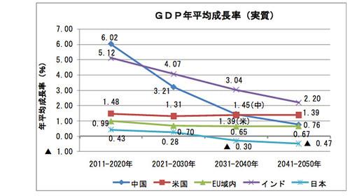 主要国比較 GDP年平均成長率(実質)