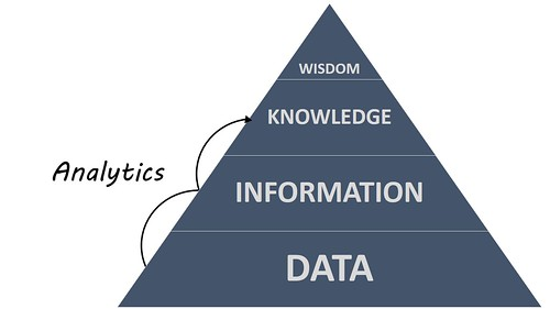Analytics and the DIKW Pyramid | by ryan2point0