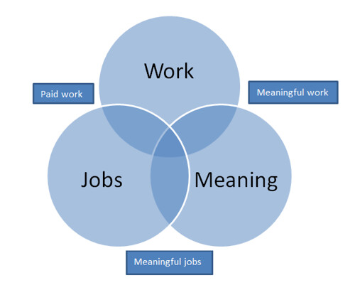 Work, Jobs, and Meaning