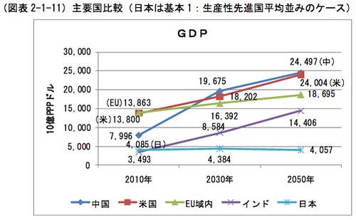 主要国比較 GDP