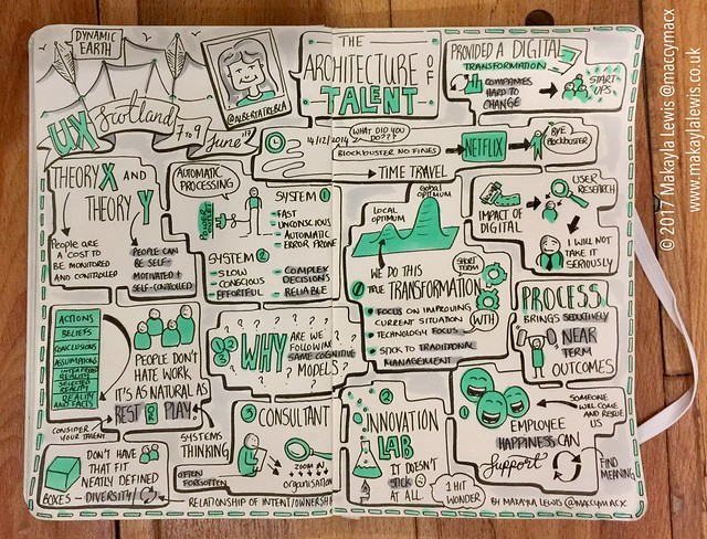 Sketchnotes from UX Scotland keynote 'The architecture of talent' talk by Alberta Soranzo (Drawn by Dr Makayla Lewis)