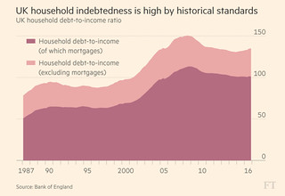 UK indebtedness | by brf