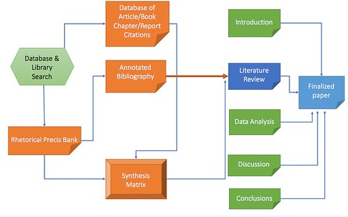 Full diagram paper with annotated bibliography and banks of rhetorical precis and databases