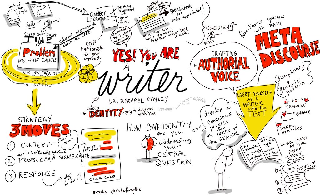 YES! You are a writer #csshe session by Dr. Rachael Caylay @explorstyle #congressh #viznotes