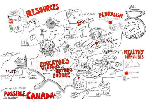 #csshe World Cafe: Possible Canada: Educator's Vision of Higher Education in the next 150 years #viznotes #congressh | by giulia.forsythe