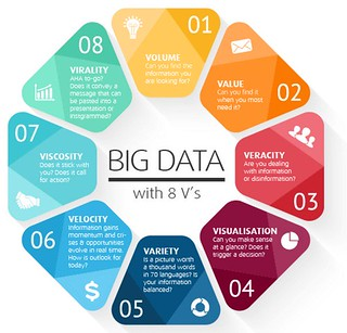 Big Data with 8V's