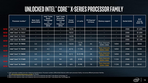Intel-Basin-Falls-Skylake-X-Kaby-Lake-X-X299-10 | by flankerp
