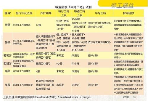 表2.歐盟國家年總工時法制2