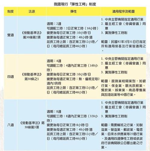 表1.我國現行彈性工時制度