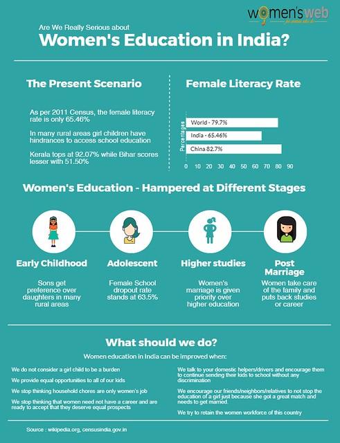 women education infographic