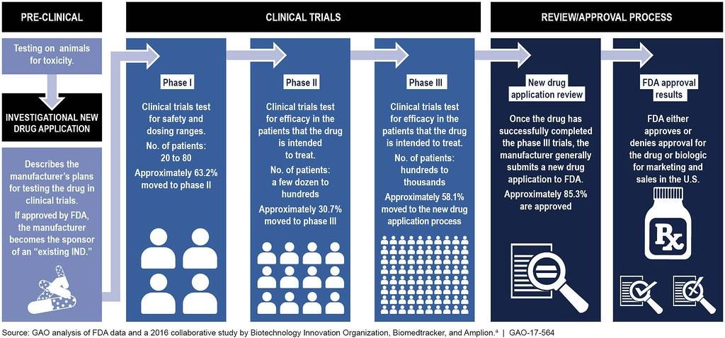 Figure 1: Food and Drug Administration's (FDA) Typical Dru… | Flickr