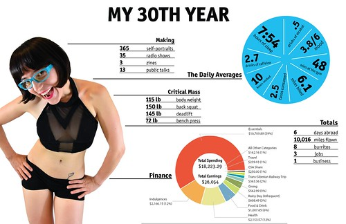 Day 365: My 30th Year, Quantified