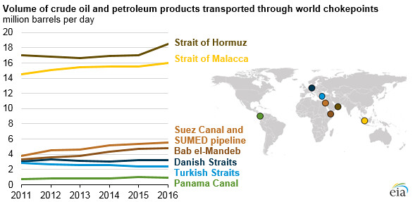 Volume of crude oil and petroleum products transported through world transit chokepoints ( 2016)