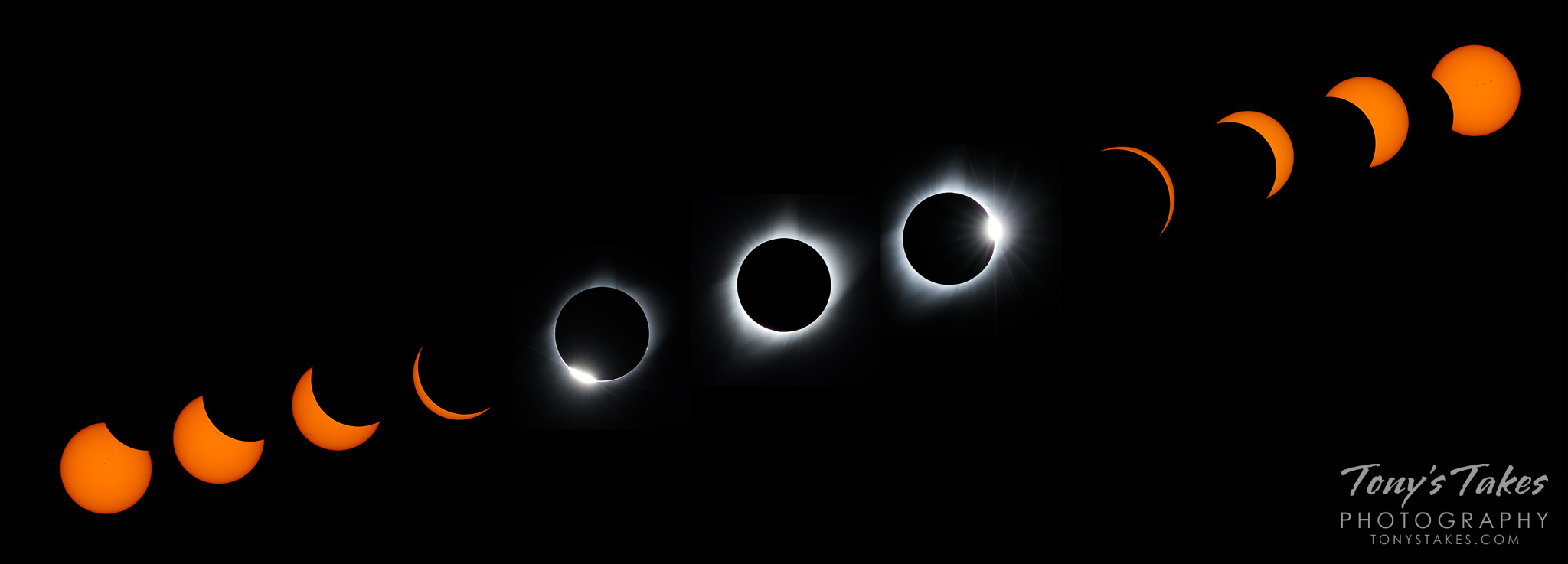 Panorama of the stages of Eclipse 2017