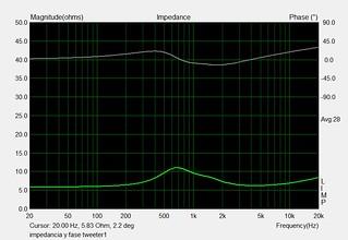 impedancia y fase tweeter1 | by juanfilas1