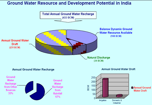 ground water resource and development potential in india | by hindi  water