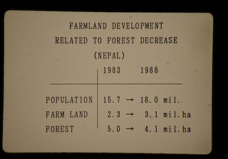 Forest Decreasing And Farmland Development Related To Population Increase = 人口の増加に伴う農地開発と森林の減少