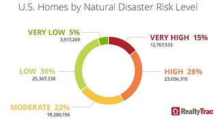 43 Percent of U.S. Homes with an Estimated Market Value of $6.6 Trillion in Counties with High Natural Disaster Risk | by wilmatyler