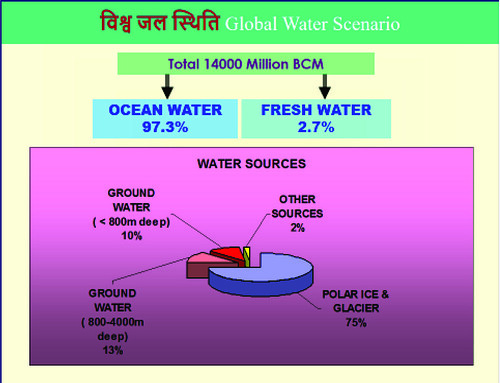 Water Conservation and Management in India : Its need and