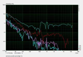 armonica woofer porcentaje 1w   by juanfilas1