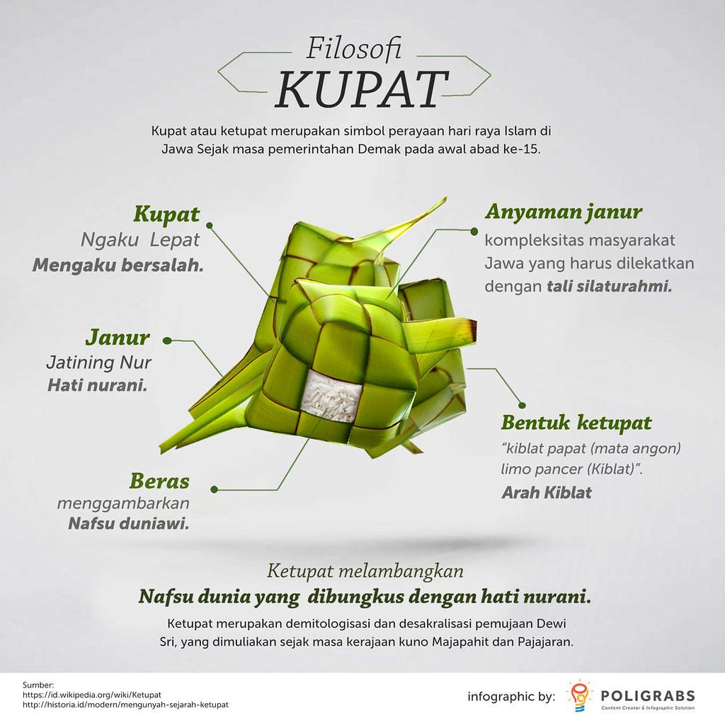 Infografis filosofi kupat