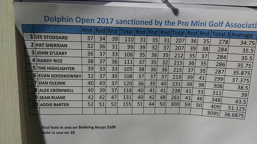Maine State Dolphin Open 2017 Final Scores | by Putting Penguin