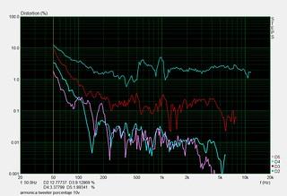 armonica woofer porcentaje 10v | by juanfilas1