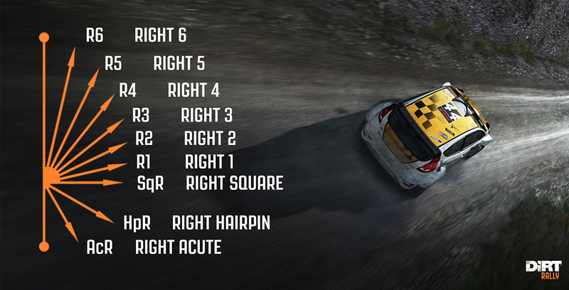 DiRT-RALLY-pacenotes
