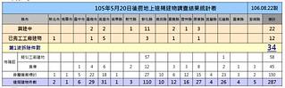 20170901 農地工廠拆除首波34家 | by TEIA - 台灣環境資訊協會
