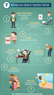 Infografía: Motivos generar ingresos pasivos | by TiempoDeAventuras.com