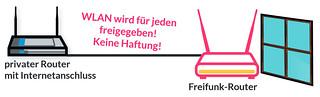 ffrouterconnectionabb | by freifunkmeschede