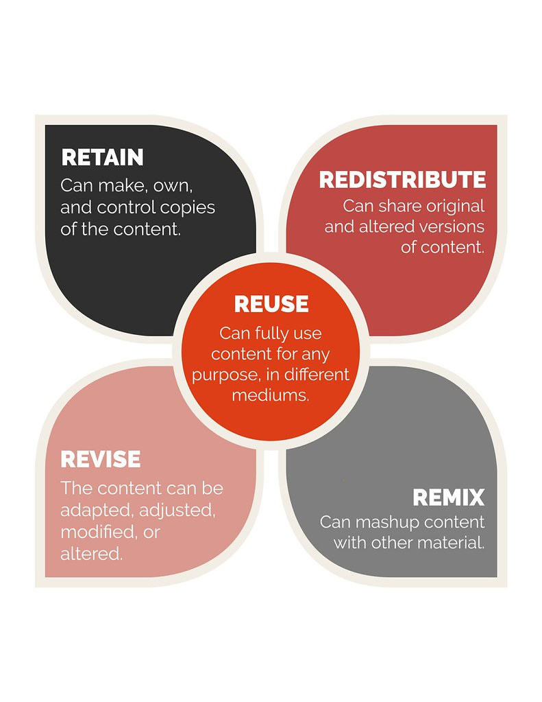 5Rs | Lovely graphical representation of the 5 R's of OER, d… | Flickr