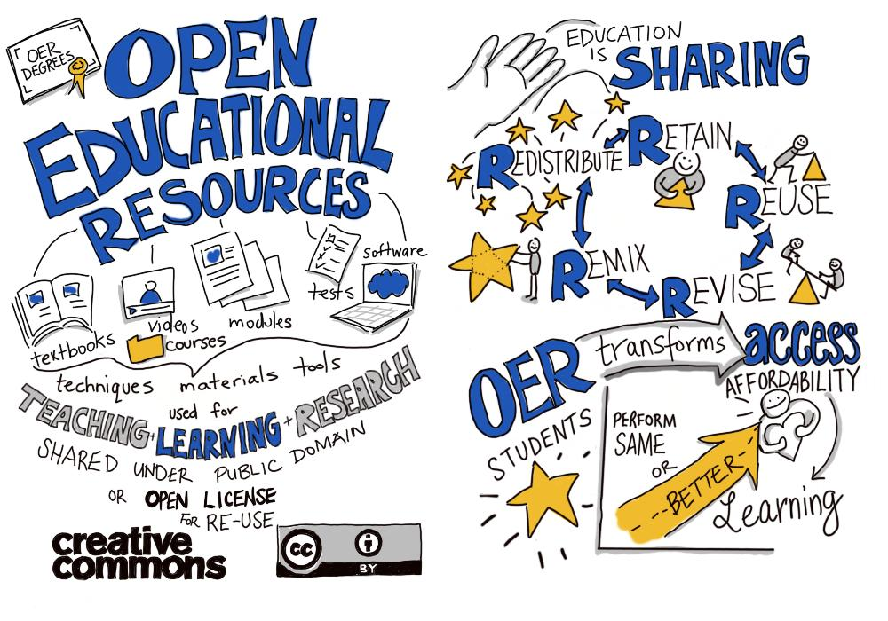 OER is sharing