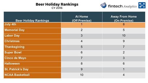 Beer Holiday Rankings (2016)   by cizauskas