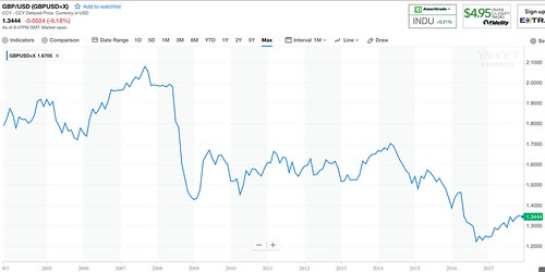 yahoo pound chart