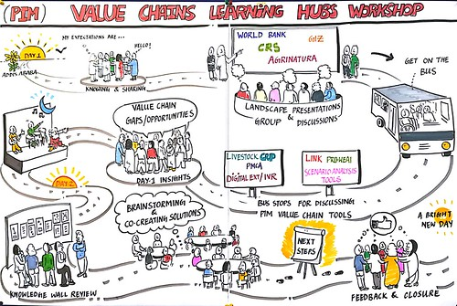 Nov/2017 - An illustration of the process used in a CGIAR Research Program on Policies, Institutions, and Markets (PIM) workshop on value chain learning hubs held 31 October–1 November 2017 at ILRI in Addis Ababa (photo credit: ILRI/Srinivas Mangipudi).