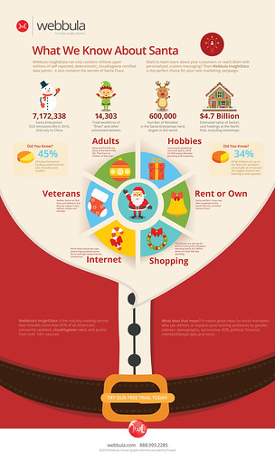 What We Know About Santa Infographic | by WebbulaData