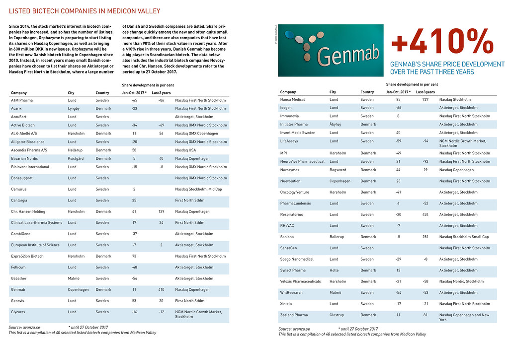 ... Listed biotech companies in Medicon Valley - by News Oresund
