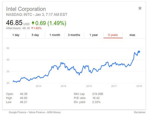 Intel Corporation - NASDAQ: INTC   by HUP.hu