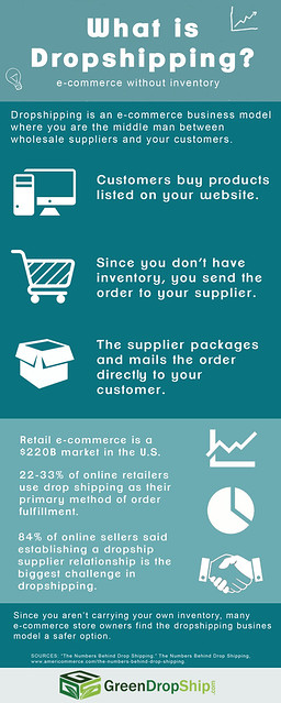 GDS What Is Dropshipping Infographic (fixed)