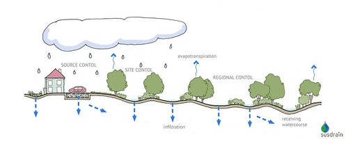 Sustainable Urban Drainage Systems & Surface Water Drainage Design